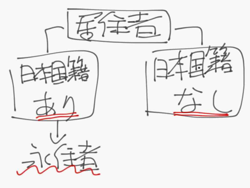 非永住者は日本国籍なし