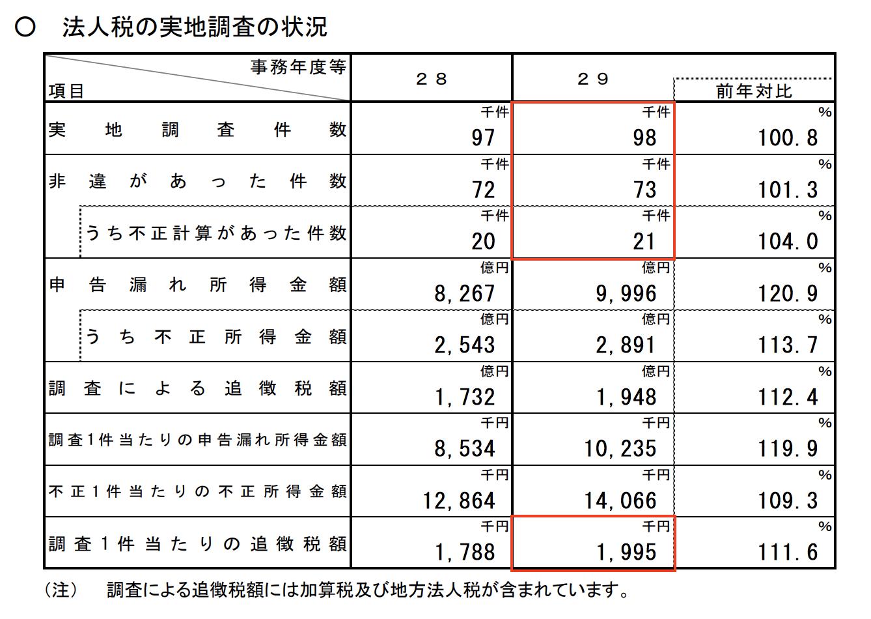 税務調査の相談は、福岡のオルケスタ税理士法人まで