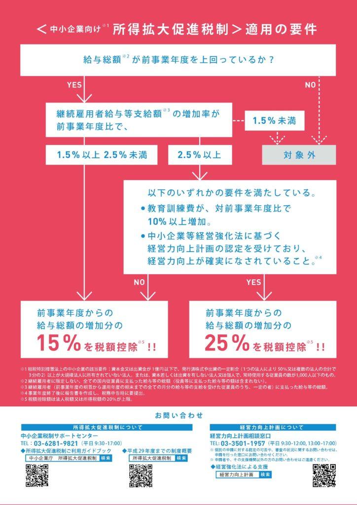 所得拡大税制2