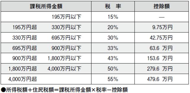 所得税の税率表